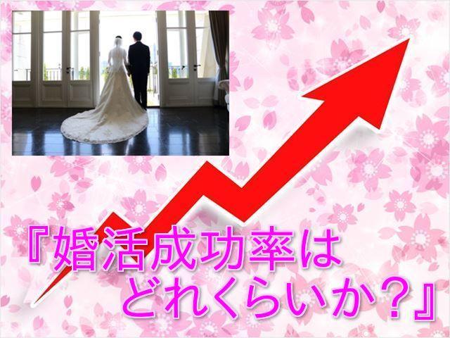 婚活成功率